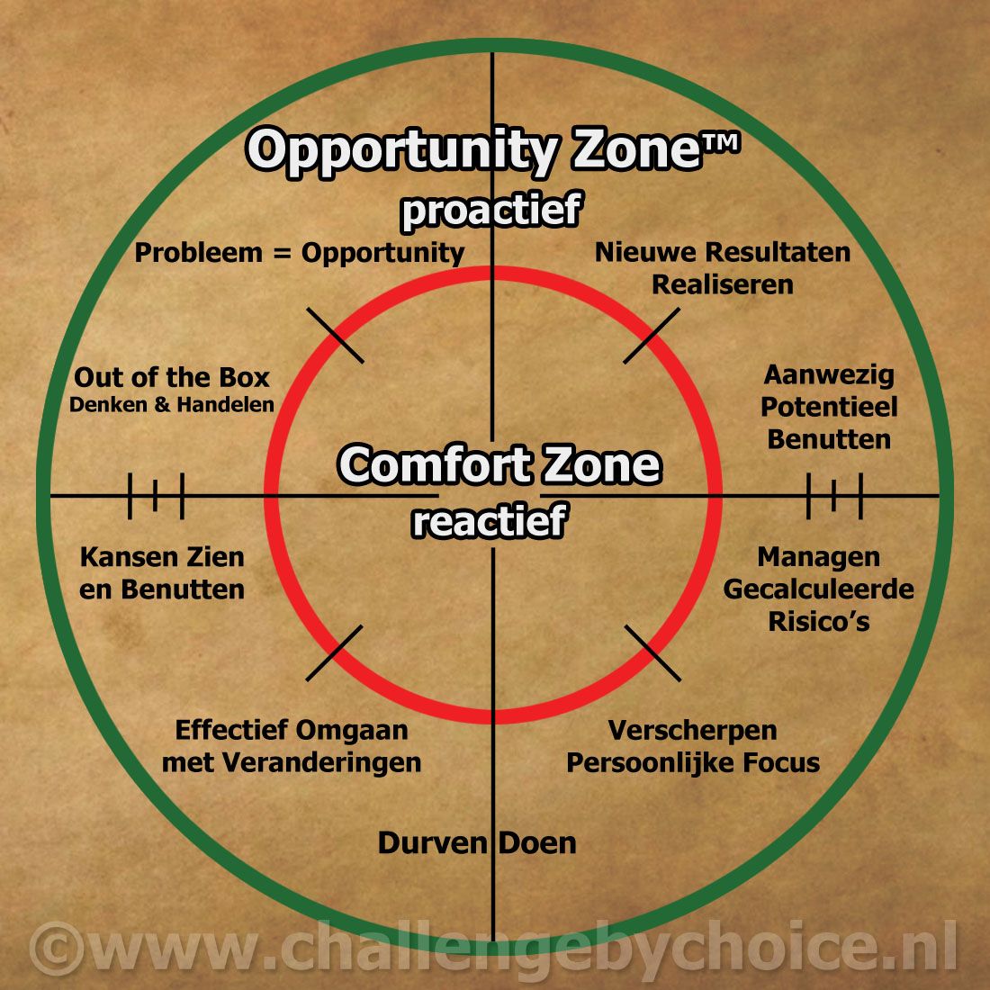 Comfort Zone - Opportunity Zone Circle nr2
